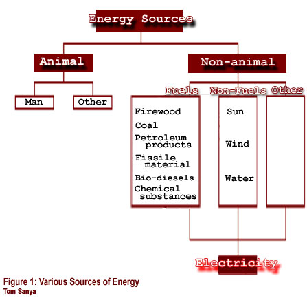 Figure 1: Various Sources of Energy